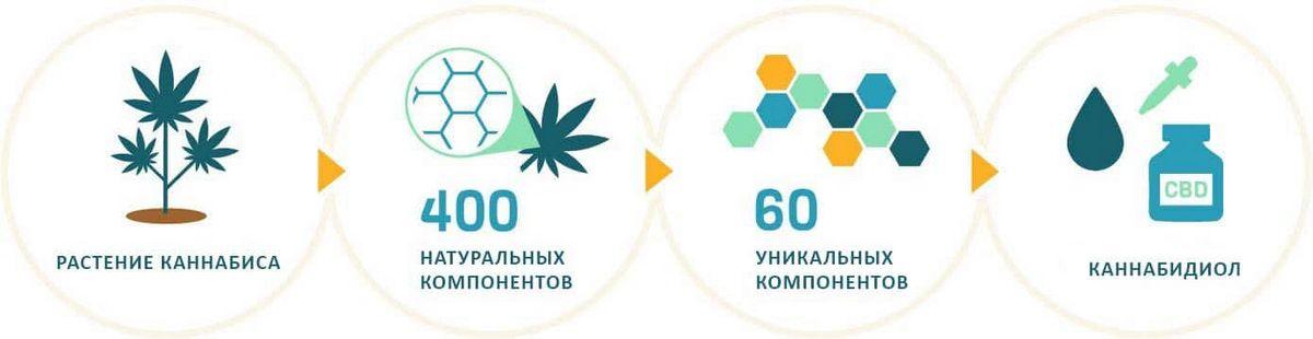 Cannabis-to-cannabidiol